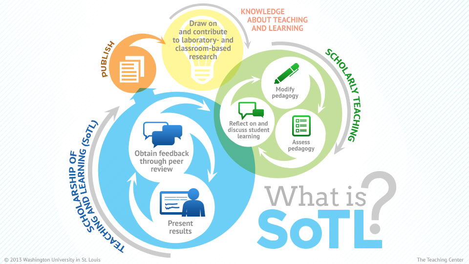 What is SoTL? | Art History Teaching Resources